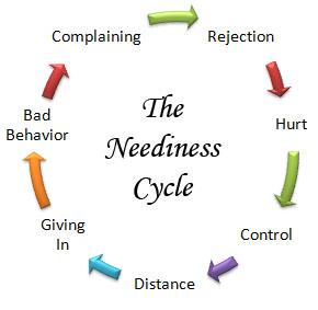 neediness_cycle1