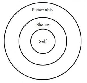 Self shame personality